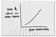 "Spending Your Money to Make Someone Else Happy  ""In a fascinating paradox, the more we try to find happiness and the more we devote our resources, time, talents, energy and money to making ourselves happy, the less it seems to work."""