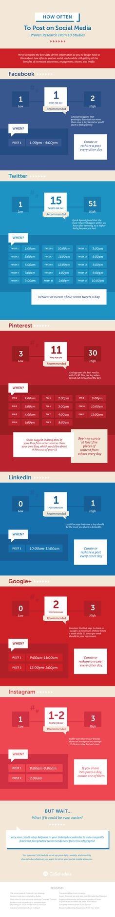 How Often To Post on Social Media #infographic #SocialMedia Social Media #Facebook #Twitter #Pinterest #Linkedin #Google+ #Instagram