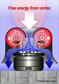 Торнадотехнология Robotics Engineering, Mechanical Engineering, Renewable Energy, Solar Energy, Science Electricity, Water Turbine, Physics Experiments, Power Generator, Energy Projects