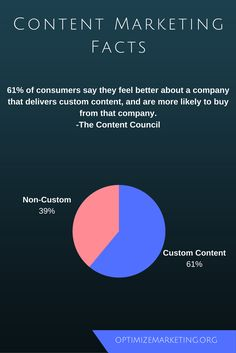 of consumers say they feel better about a company that delivers custom content, and are more likely to buy from that company. -The Content Council Content Marketing, Feel Better, Knowledge, Facts, Feelings, Sayings, Stuff To Buy, Consciousness, Lyrics