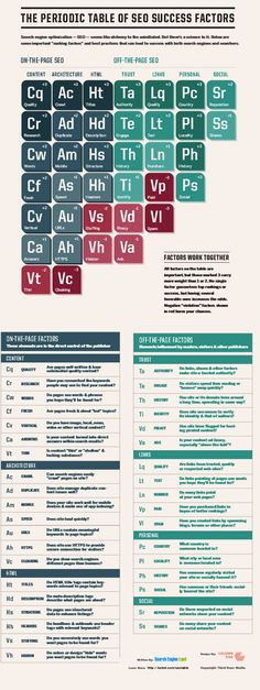 Search engine optimization — SEO — may seem like alchemy to the uninitiated. But there is a science to it. Success Factors, Marketing, Search Engine Optimization, Periodic Table, Science, Content, Ads, Google, Factors
