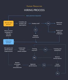 How to Make a Flowchart with Visme human resources hiring process Time Management Tips, Business Management, Management Styles, Budget Organization, Organizing Clutter, Process Infographic, Chart Infographic, Process Flow Chart, Hiring Employees
