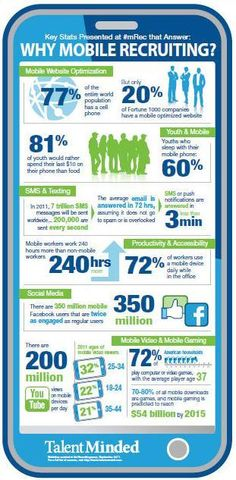 Why Mobile Recruiting? Social Networks, Social Media, Employer Branding, Career Change, Mobile Marketing, Job Search, New Job, Personal Branding, March 2014