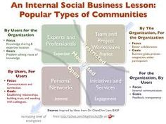 types of social media users forrester - Google Search