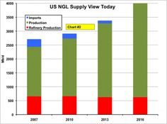 US NGL Supplies, Today and Next Few Years