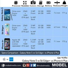 Specs Comparison - #Samsung Galaxy Note 5 vs S6 Edge vs #Apple iPhone 6 Plus