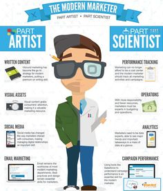 Today's marketing professional is part artist and part scientist. 'This Is What A Modern Marketing Professional Looks Like'. Social Marketing, Inbound Marketing, Marketing Online, Mobile Marketing, Marketing Tools, Content Marketing, Internet Marketing, Digital Marketing, Marketing Branding