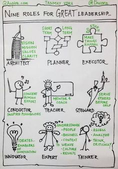Using this excellent #sketchnote on roles of a #Leader by @Tanmay Vora in my team meeting this morning.