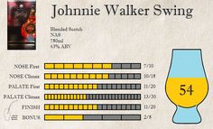 Scorecard Reviews - Wordy Whiskey Review
