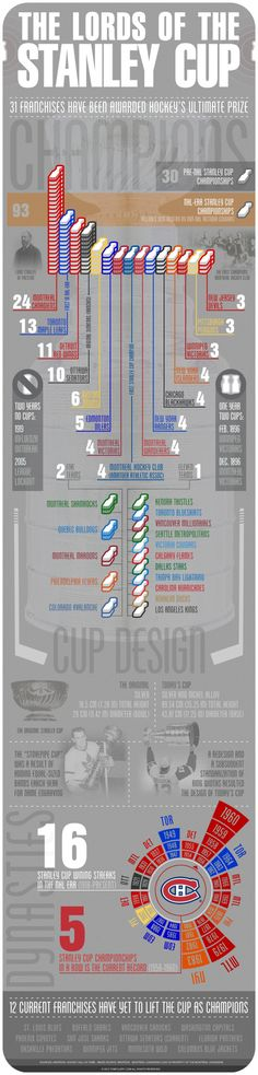 Lords of the Stanley Cup [INFOGRAPHIC]