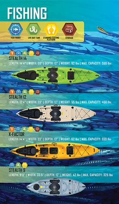 Blog - Best Fishing Kayaks
