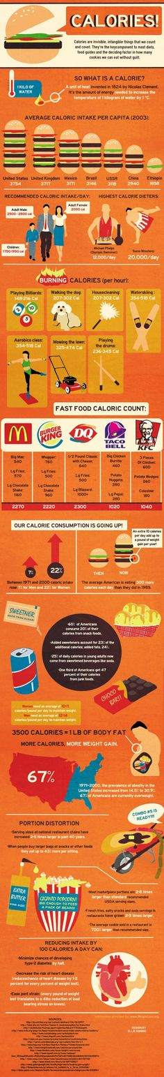 Everything about calories.