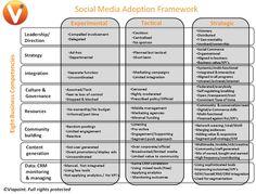 Displaying Images For - Strategic Planning Framework Template. Strategic Leadership, Strategic Planning, Social Media Tips, Social Media Marketing, Digital Marketing, Media Smart, Internet Marketing, Insight, Adoption