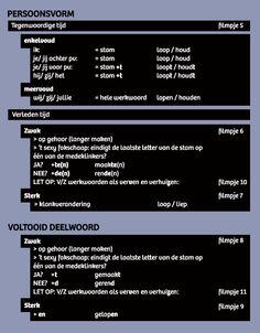 Uitleg spelling Dutch Language, Classroom Posters, Kids Education, Pre School, Spelling, Literacy, Homeschool, Letters, Teaching