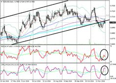 EurUsd Technical Analysis EurUsd D On The Daily Chart The