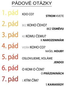Pádové otázky – plakát | Pomůcky / Na rovině Teaching Posts, School Humor, Funny Kids, Kids Learning, Grammar, Montessori, Worksheets, Kindergarten, Homeschool