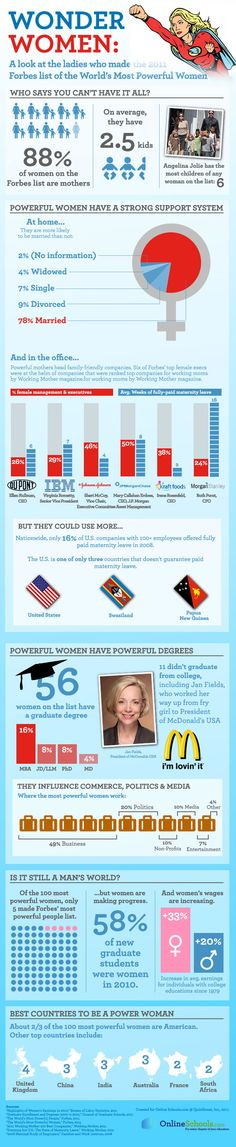 Wonder Women Infographic! All about the women who made the 2011 Forbes most powerful women list