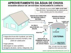 CAPTAÇÃO DE ÁGUA DE CHUVA...   DENTRO DE UM PLANO DE AÇÃO JOÃO PESSOA SUSTENTÁVEL...   PARA INSTALAÇÕES PREDIAIS...     E SOBRETUDO...