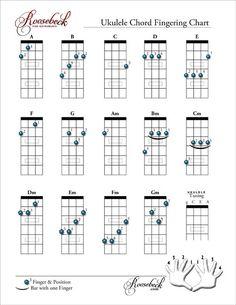 Ukulele Chord Fingering Chart