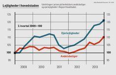 Hovedstadens andelsboliger stiger kraftigt - Politiken.dk