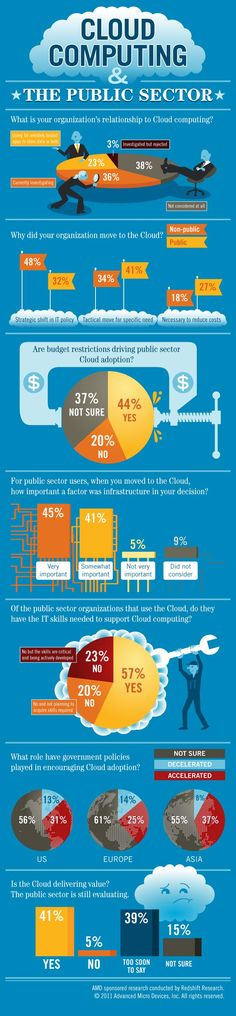 The Public Sector Cloud Computing Adoption