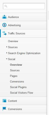 Google Analytics has moved its social reports to new locations. And it has added new features to gather more in-depth social media data. Here's a quick look for Google Analytics users, showing you where you can find your social metrics, and how they've been designed to better suit your needs.