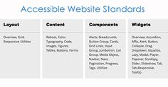 What makes a website accessible? Check out this chart on web accessibility, and a figuration tool for web developers. https://aimva.org/teachers/blog/2016/08/10/cast-figuration/?utm_source=Pinterest&utm_campaign=AIMVASM #accessible #accessibility #disabilities #webdesign