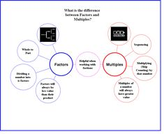Distinguishing Between Factors & Multiples | Thinking Maps