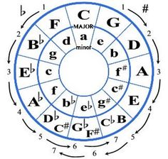 circle of fifths major and minor