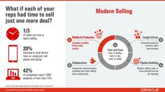 Modern Selling - Oracle Mobile