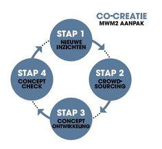 Stappenplan Co-creatie