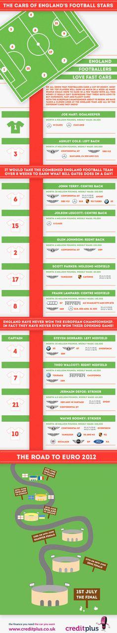 The Cars Of England's Football Stars