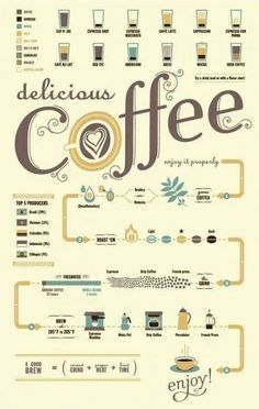 Different types of #coffee beverages and the process of producing coffee.