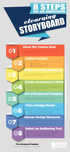 8 Steps for an Awesome eLearning Storyboard #elearning #infografía