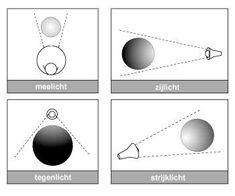 licht | Beeldende-vormgeving.jouwweb.nl