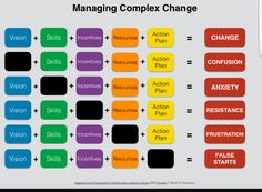 Great visual for understanding the key ingredients for introducing complex change and the consequences if one is missing.