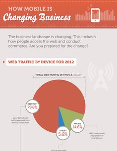 How Mobile Is Changing Business - Infographic design Business Marketing, Social Media Marketing, Business Infographics, Mobile Marketing, Digital Marketing, Web Inspiration, Data Visualization, Mobile App, Change