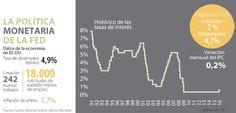 FED decide entre la volatilidad y frenar la devaluación