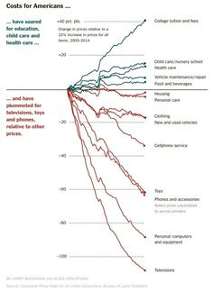 NYT Rising Costs http://www.nytimes.com/2014/05/01/business/economy/changed-life-of-the-poor-squeak-by-and-buy-a-lot.html …