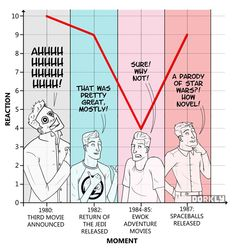 How Much We Care About Star Wars, Over Time - 1980's | By: Julia Lepetit and Andrew Bridgman, via Dorkly (#starwars)