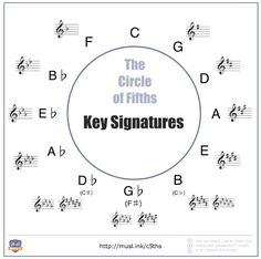 Circle of Fifths With Major Keys and Their Key Signatures Shown Up Music, Music Notes, Good Music, Sheet Music, Basic Music Theory, Music Terms, Circle Of Fifths, Reading Music, Music Activities