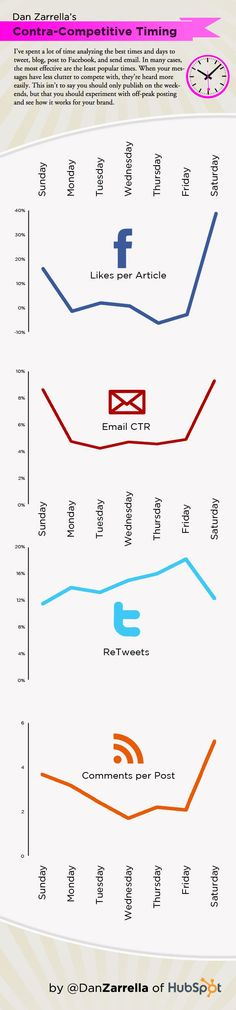 Contra - Competitive Timing: Best Times to Tweet, Blog, Post to Facebook and Send Email - #SMM - #Infografia