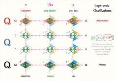 Tetryonics 18.03 - Leptron oscillations