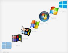 windows-logo, su evolución en el tiempo. Me parece que queda claro que todo es cíclico...
