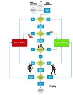 Patriots vs. Seahawks Superbowl Sunday: who to root for free Gliffy flowchart. Get it here: http://www.gliffy.com/go/publish/7070999