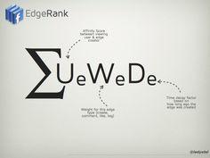 Cómo funciona EdgeRank en Facebook - Bitelia
