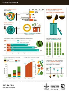 Scary Facts About Food Security & Climate Change + Infographics - Kollu Tasty Vegetarian Recipes, Good Healthy Recipes, Real Food Recipes, Healthy Facts, Scary Facts, Food Technology, Food Insecurity, World Hunger, Food System