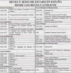 reyes_y_jefes_de_estado.jpg - Double Tutorial and Ideas Spain History, World History, Art History, Worlds Of Fun, Classroom Management, Social Studies, Good To Know, Spanish, Study