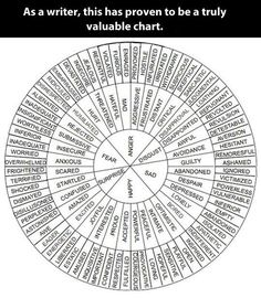 """""""Cut-out and keep; the writer's wheel"""""""