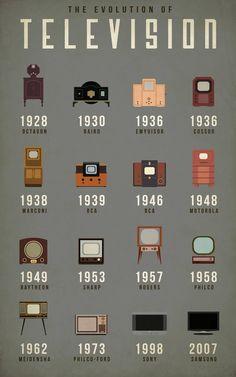 TV Design EVOLUTION (1928-2007) • poster by Co.Design @FastCoDesign 2014-08-23